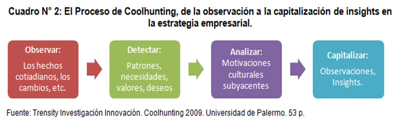 Proceso CoolHunting