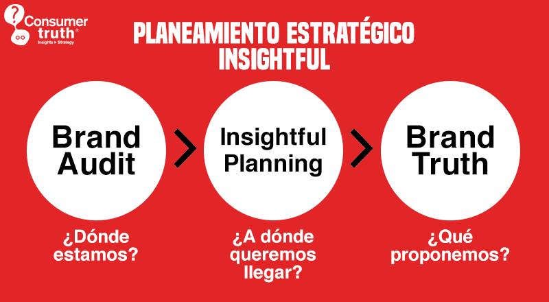 De verdades humanas a las verdades de marca: el Planeamiento Estratégico Insightful