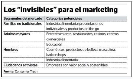 invisibles marketing