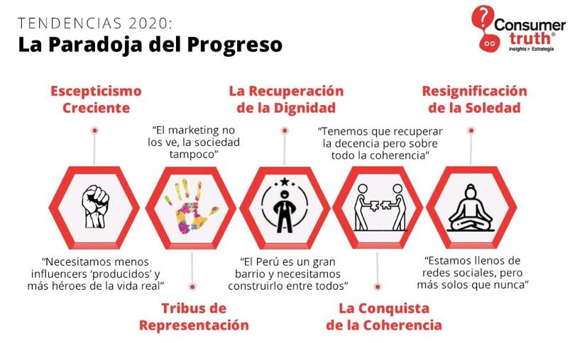 paradoja progreso