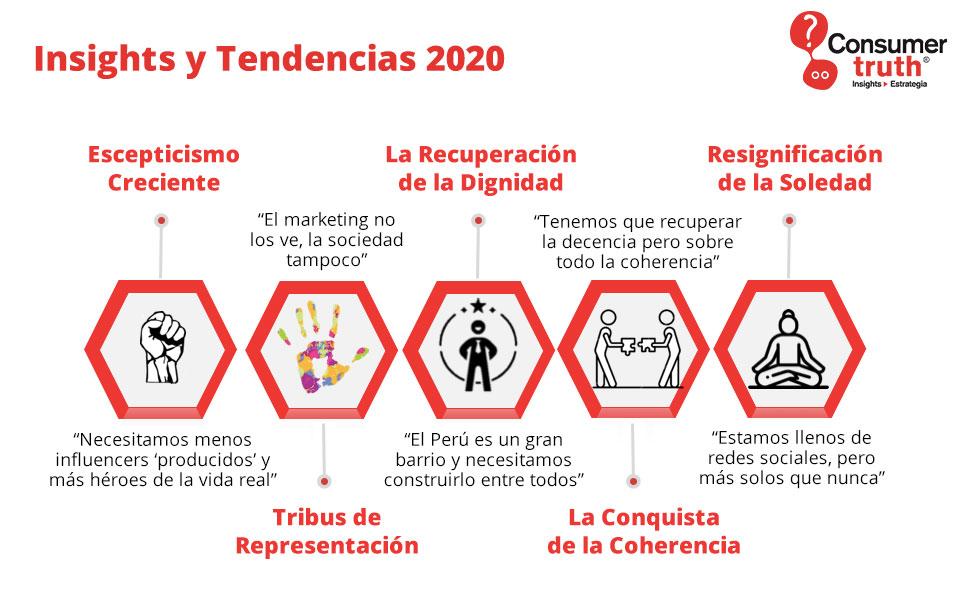 Insights y Tendencias 2020