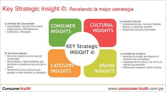 key strategic insight