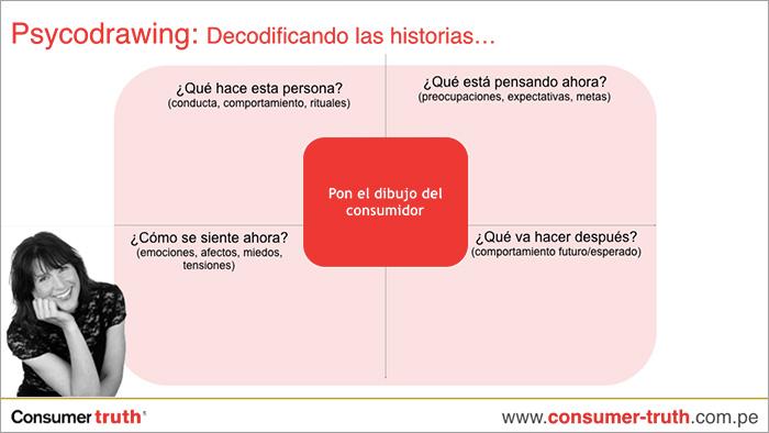 psycodrawing