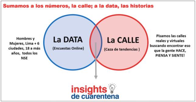 insights cuarentena data calle