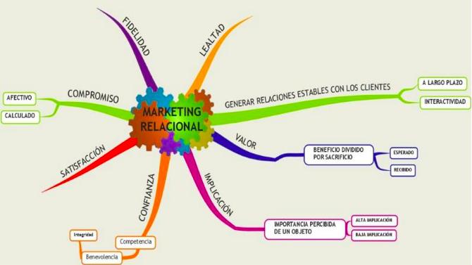 marketing_relacional